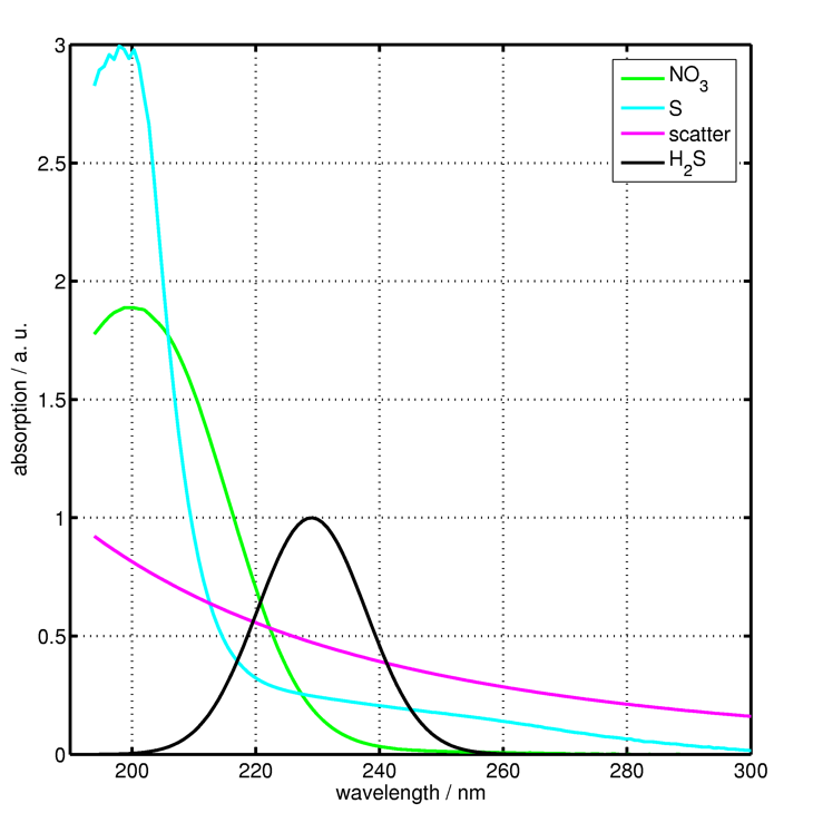 Global Gheory of a Second Order: Linear Ordinary Differential Equation